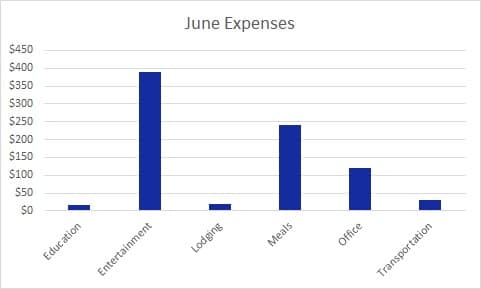 June Expenses