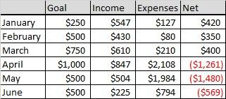 June Income