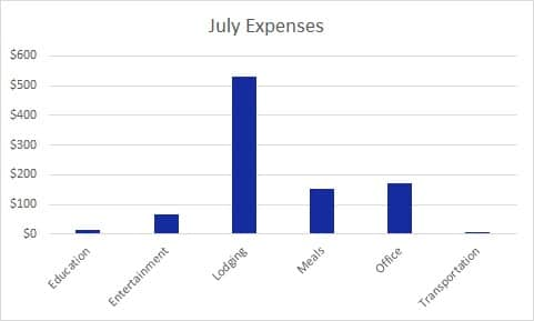 July Expenses