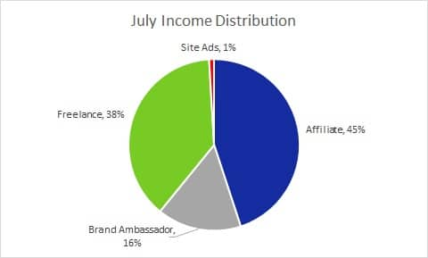 July Income Distribution