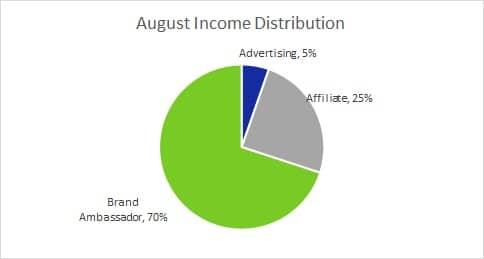 Income Distrib August