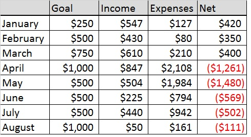 Income Report August