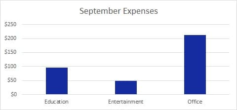 Sept Expenses