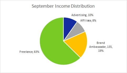 Sept Inc Distribution