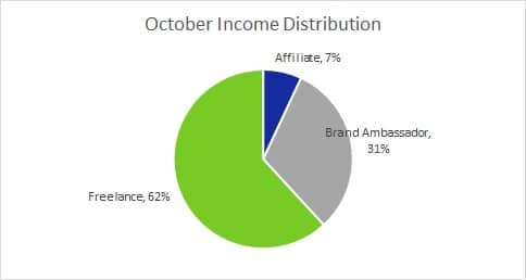 Oct Income Distrib