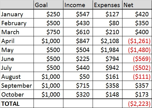 Oct Income Report