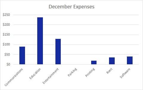 Dec Expenses