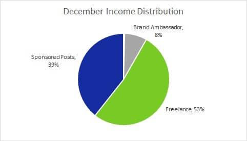 Dec Income Distrib