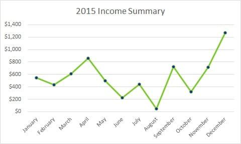 Dec Income Report