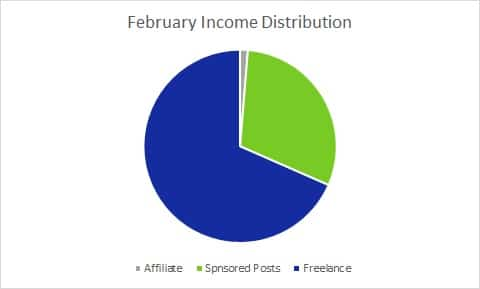 Each month I publish a Blog Income Report to inspire others to plan their own exit strategy from the cubicle hamster race. Here's February's edition.