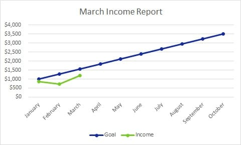 Each month I publish a Blog Income Report to inspire others to plan their own exit strategy from the cubicle hamster race. Here's March's edition.