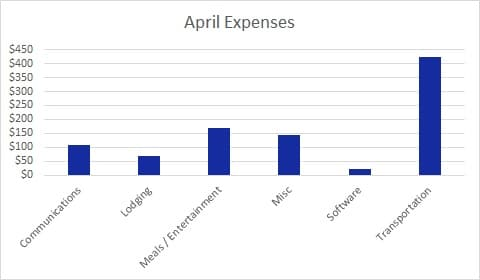 Each month I publish a Blog Income Report to inspire others to plan their own exit strategy from the cubicle hamster race. Here's April's edition.
