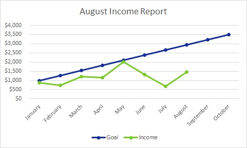 Each month I publish a travel blog income report to inspire others to plan their own exit strategy from the cubicle hamster race. Here's August's edition.