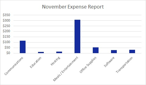 Each month I publish a travel blog income report to inspire others to exit he cubicle hamster race. Here's November's edition.