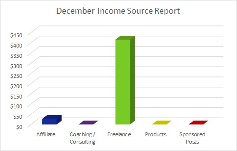 Each month I publish a travel blog income report to inspire others to exit he cubicle hamster race. Here's December's edition.