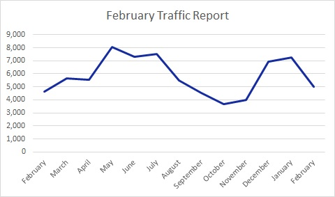 Each month I publish a travel blog income report to inspire others to exit he cubicle hamster race. Here's February's edition.