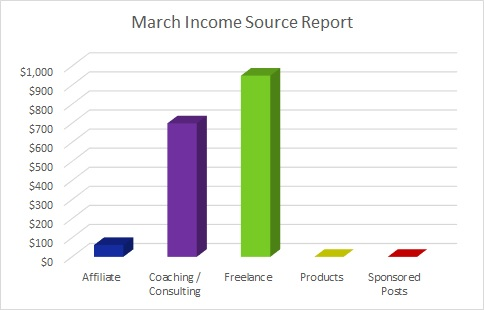 Each month I publish a travel blog income report to inspire others to exit he cubicle hamster race. Here's March's edition.